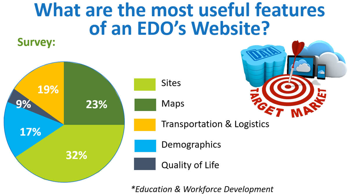 Info on useful features of EDO's website by 365 Degree Total Marketing